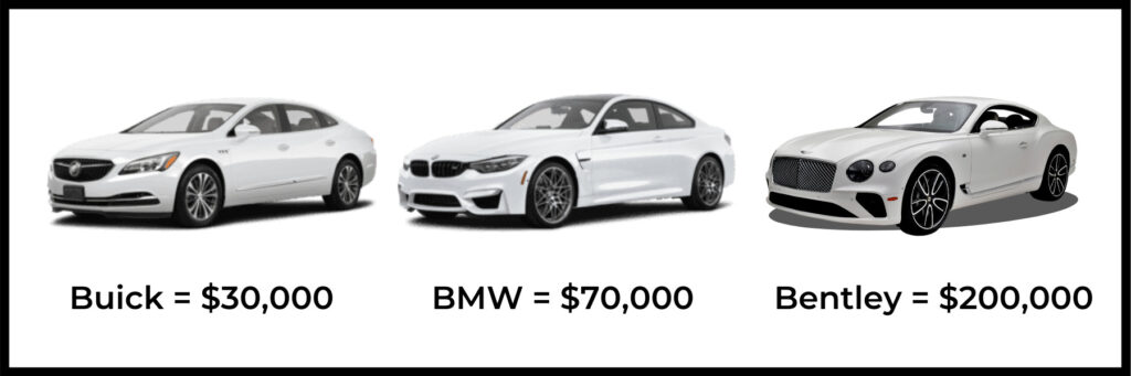 How much does marketing cost.  Do you want the Buick, BMW, or Bentley?
