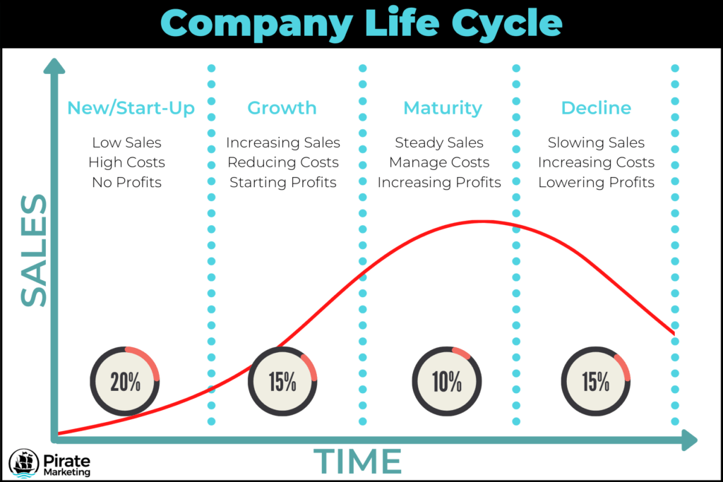 Company life cycle bell curve